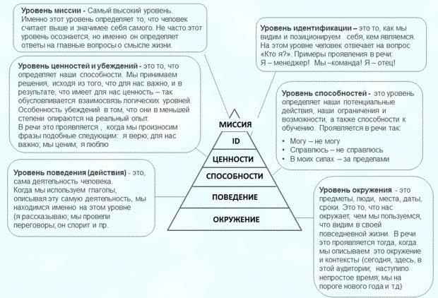 Пирамида эффективности