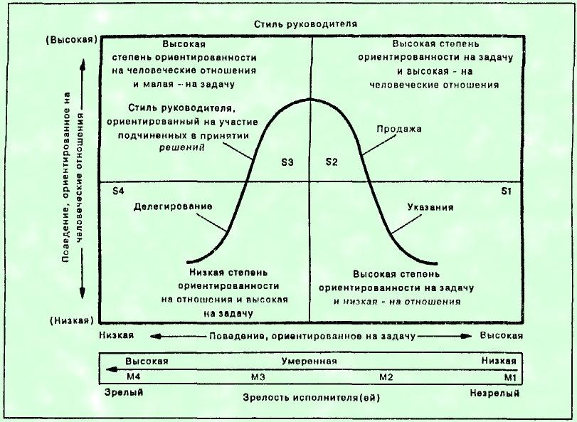 Поведенческие теории
