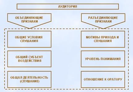 Композиция публичного выступления