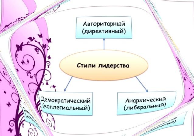 Основные стили лидерства