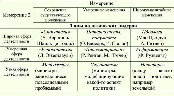 Типичные виды