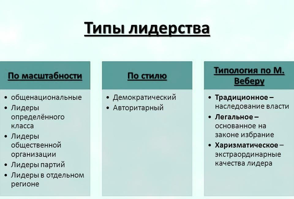 Типы лидерства