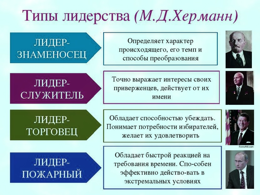 Типы лидерства по