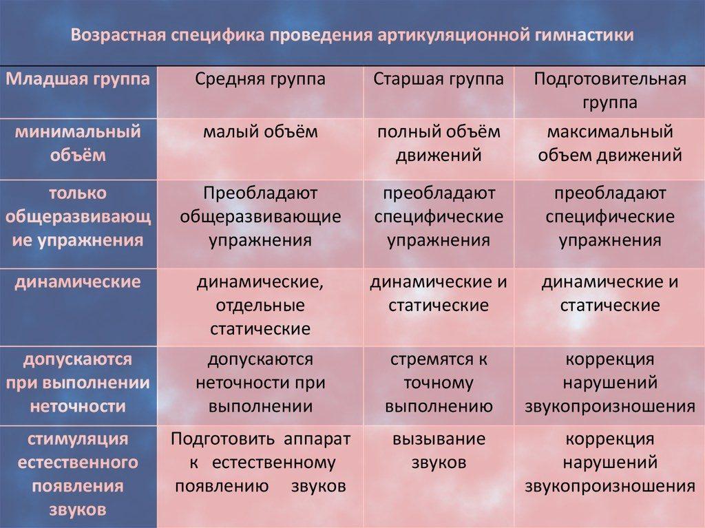 Классификация Артикуляционных