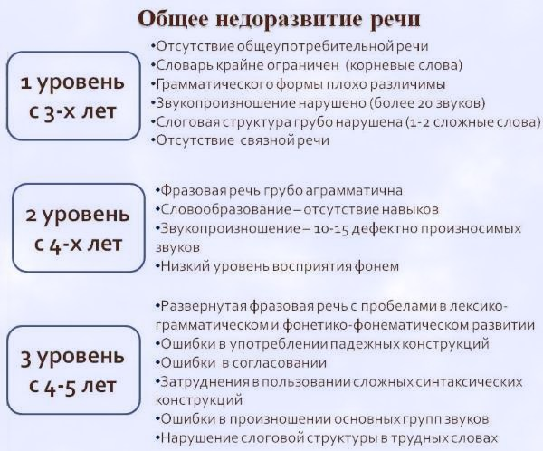 ОНР 3 уровня Причины