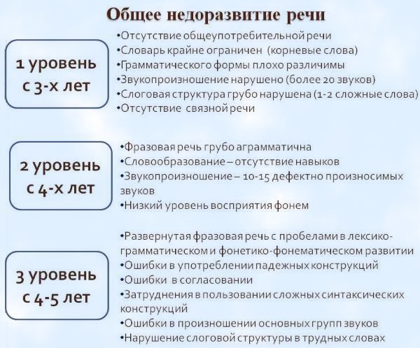 симптомы ОНР