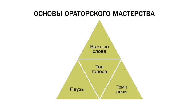 Основы ораторского