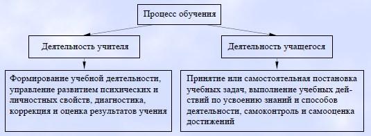 Основы