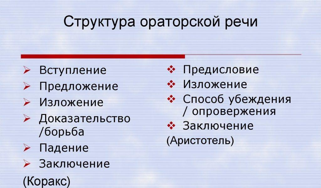 Структура ораторской